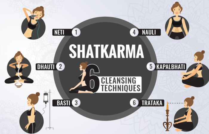 Yoga Shatkarmas